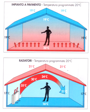 Differenze di temperatura in casa con radiatori e con radiante